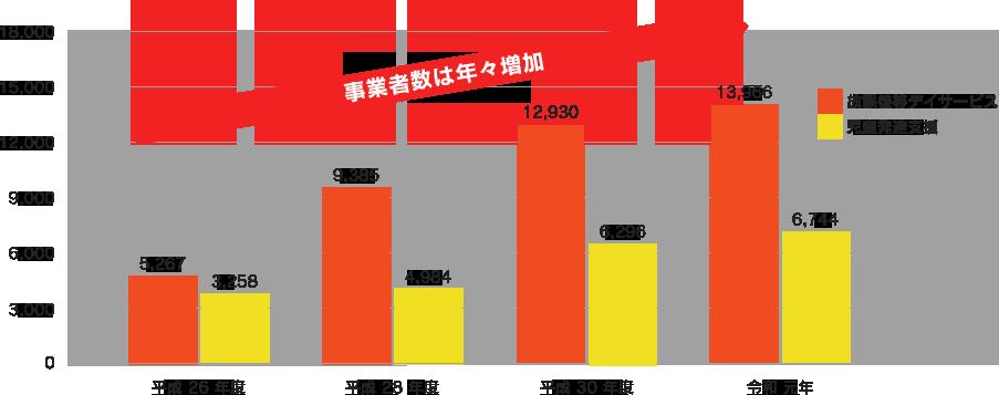 放課後等デイサービス事業者数は年々増加